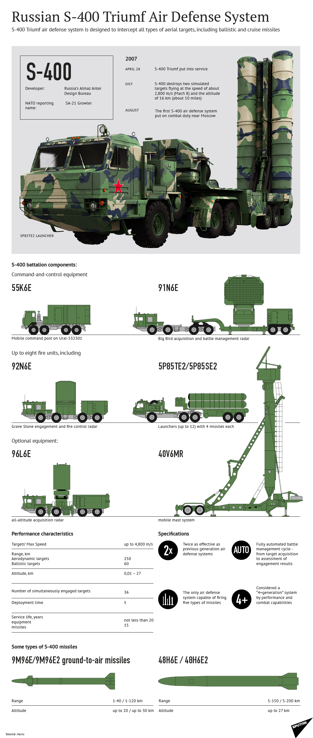 Russian S-400 Triumf Air Defense System